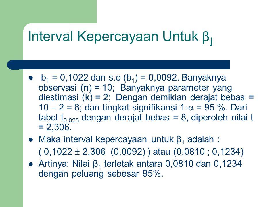 Interval Kepercayaan Untuk  j b 1 = 0,1022 dan s.e (b 1 ) = 0,0092. Banyaknya observasi (n) = 10; Banyaknya parameter yang diestimasi (k) = 2; Dengan