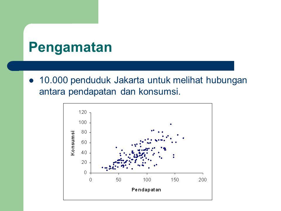 Pengamatan 10.000 penduduk Jakarta untuk melihat hubungan antara pendapatan dan konsumsi.