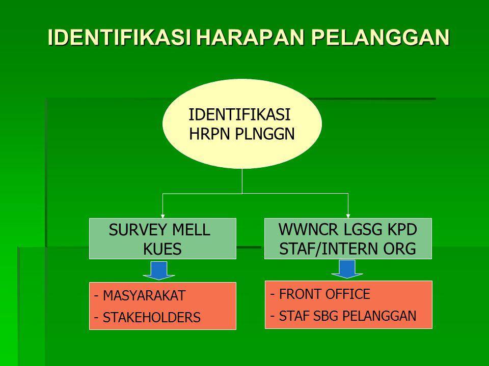 IDENTIFIKASI HARAPAN PELANGGAN IDENTIFIKASI HRPN PLNGGN SURVEY MELL KUES WWNCR LGSG KPD STAF/INTERN ORG - MASYARAKAT - STAKEHOLDERS - FRONT OFFICE - STAF SBG PELANGGAN