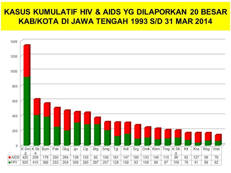 KASUS KUMULATIF HIV & AIDS YG DILAPORKAN 20 BESAR KAB/KOTA DI JAWA TENGAH 1993 S/D 31 MAR 2014