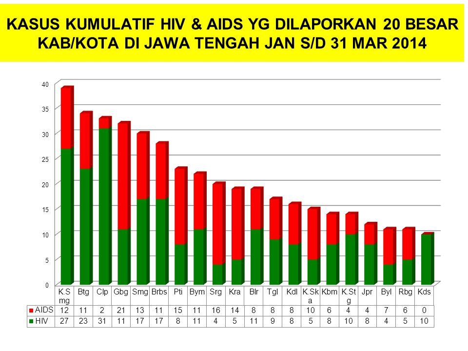 KASUS KUMULATIF HIV & AIDS YG DILAPORKAN 20 BESAR KAB/KOTA DI JAWA TENGAH JAN S/D 31 MAR 2014