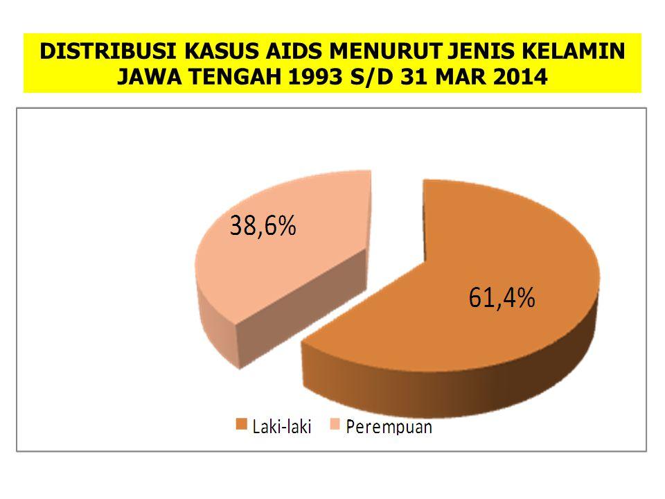 DISTRIBUSI KASUS AIDS MENURUT JENIS KELAMIN JAWA TENGAH 1993 S/D 31 MAR 2014