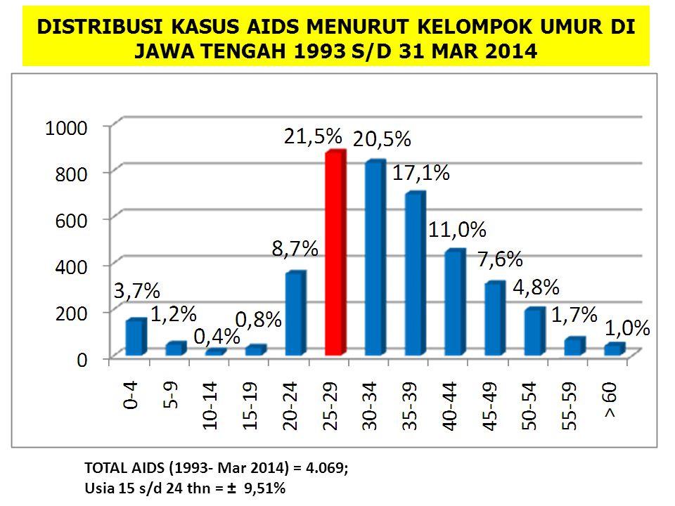 DISTRIBUSI KASUS AIDS MENURUT KELOMPOK UMUR DI JAWA TENGAH 1993 S/D 31 MAR 2014 TOTAL AIDS (1993- Mar 2014) = 4.069; Usia 15 s/d 24 thn = ± 9,51%