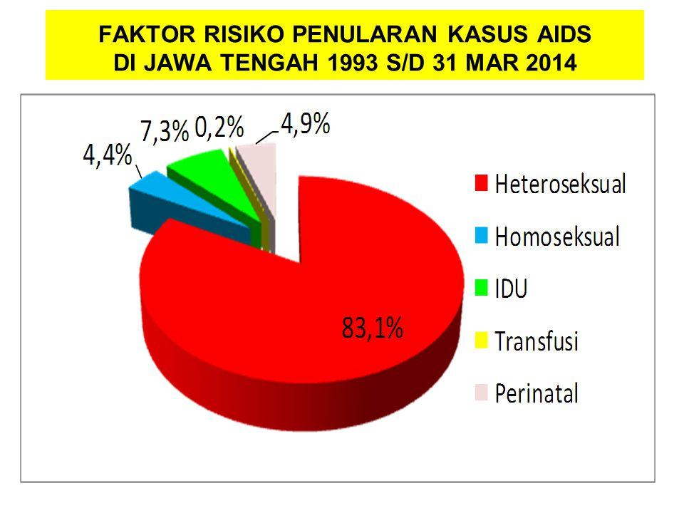 FAKTOR RISIKO PENULARAN KASUS AIDS DI JAWA TENGAH 1993 S/D 31 MAR 2014