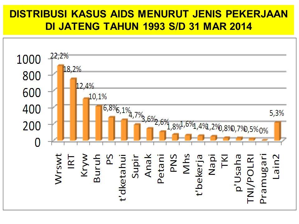DISTRIBUSI KASUS AIDS MENURUT JENIS PEKERJAAN DI JATENG TAHUN 1993 S/D 31 MAR 2014