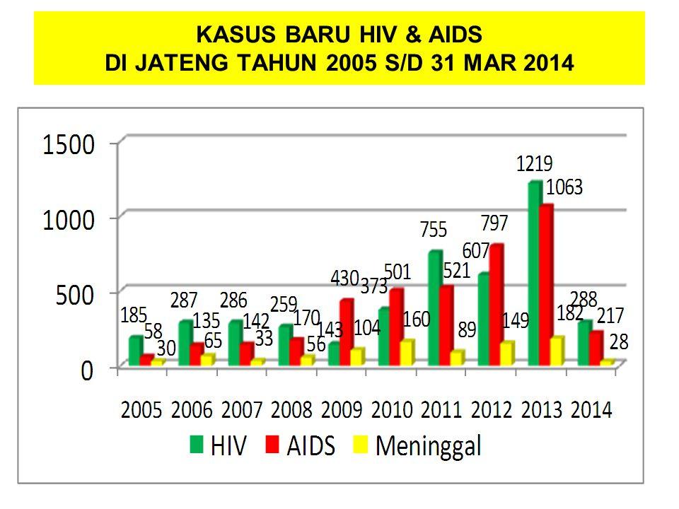 KASUS BARU HIV & AIDS DI JATENG TAHUN 2005 S/D 31 MAR 2014