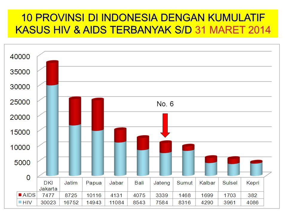 10 PROVINSI DI INDONESIA DENGAN KUMULATIF KASUS HIV & AIDS TERBANYAK S/D 31 MARET 2014 No. 6