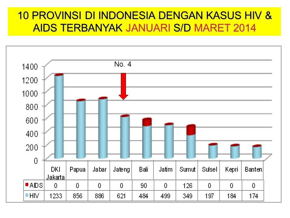10 PROVINSI DI INDONESIA DENGAN KASUS HIV & AIDS TERBANYAK JANUARI S/D MARET 2014 No. 4