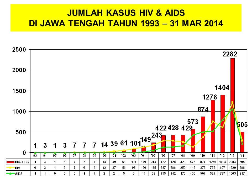 JUMLAH KASUS HIV & AIDS DI JAWA TENGAH TAHUN 1993 – 31 MAR 2014
