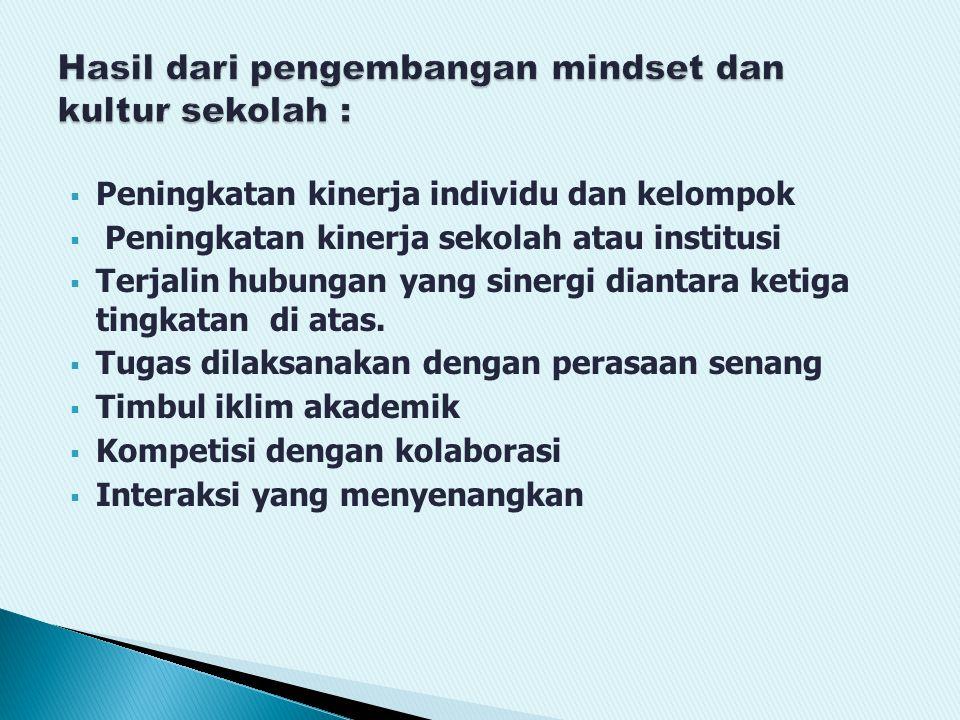  Peningkatan kinerja individu dan kelompok  Peningkatan kinerja sekolah atau institusi  Terjalin hubungan yang sinergi diantara ketiga tingkatan di atas.