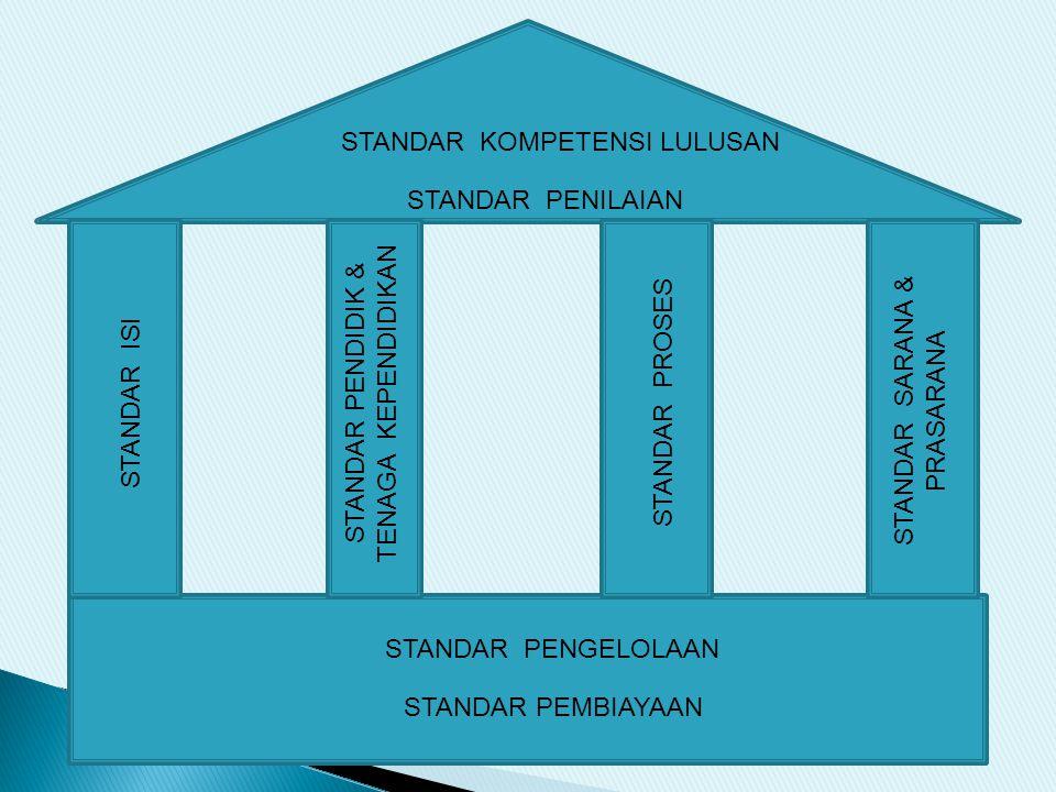 STANDAR PEMBIAYAAN STANDAR PROSES STANDAR ISI STANDAR PENDIDIK & TENAGA KEPENDIDIKAN STANDAR SARANA & PRASARANA STANDAR PENGELOLAAN STANDAR KOMPETENSI LULUSAN STANDAR PENILAIAN