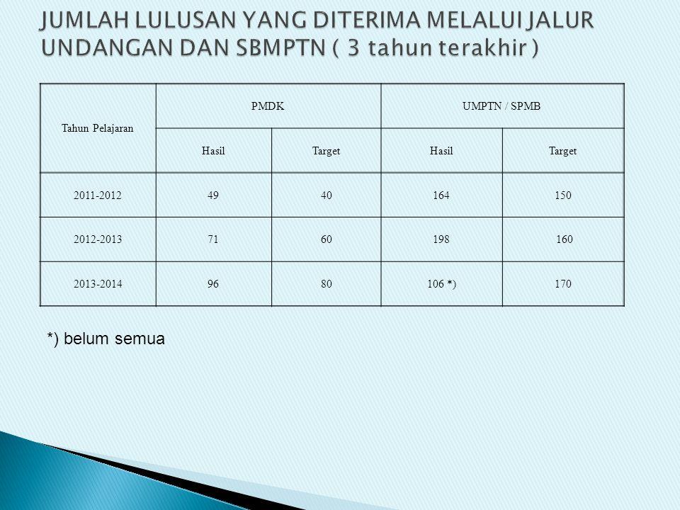 Tahun Pelajaran PMDKUMPTN / SPMB HasilTargetHasilTarget 2011-20124940164150 2012-20137160198 160 2013-20149680106 *)170 *) belum semua