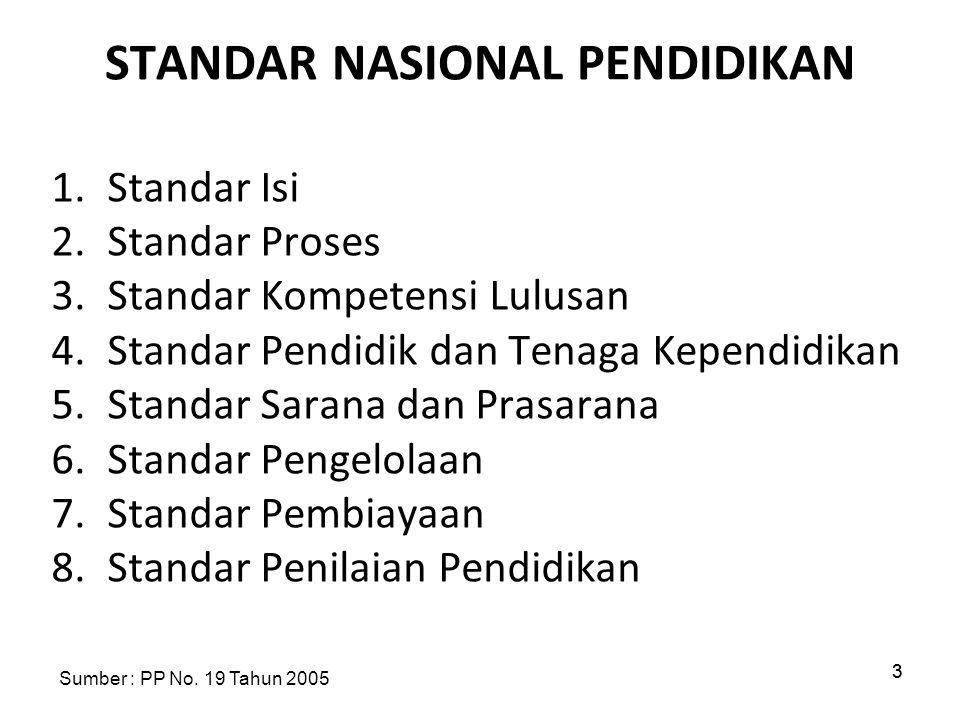 33 STANDAR NASIONAL PENDIDIKAN 1.Standar Isi 2.Standar Proses 3.Standar Kompetensi Lulusan 4.Standar Pendidik dan Tenaga Kependidikan 5.Standar Sarana