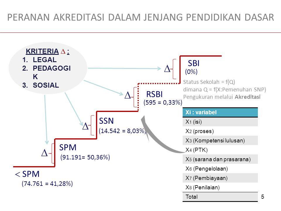 5 PERANAN AKREDITASI DALAM JENJANG PENDIDIKAN DASAR SPM SSN RSBI SBI   SPM    KRITERIA  : 1.LEGAL 2.PEDAGOGI K 3.SOSIAL Xi : variabel X 1 (isi)