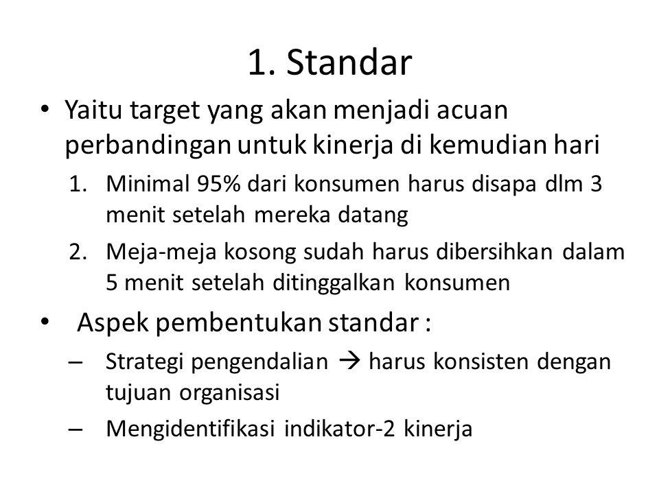 1. Standar Yaitu target yang akan menjadi acuan perbandingan untuk kinerja di kemudian hari 1.Minimal 95% dari konsumen harus disapa dlm 3 menit setel