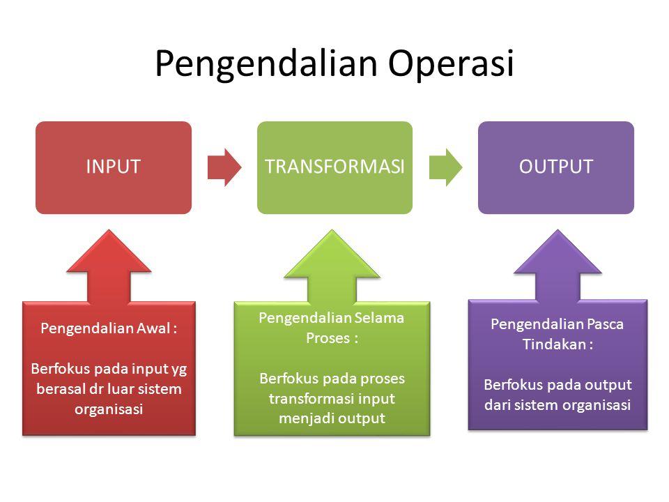 Pengendalian Operasi INPUTTRANSFORMASIOUTPUT Pengendalian Selama Proses : Berfokus pada proses transformasi input menjadi output Pengendalian Selama P