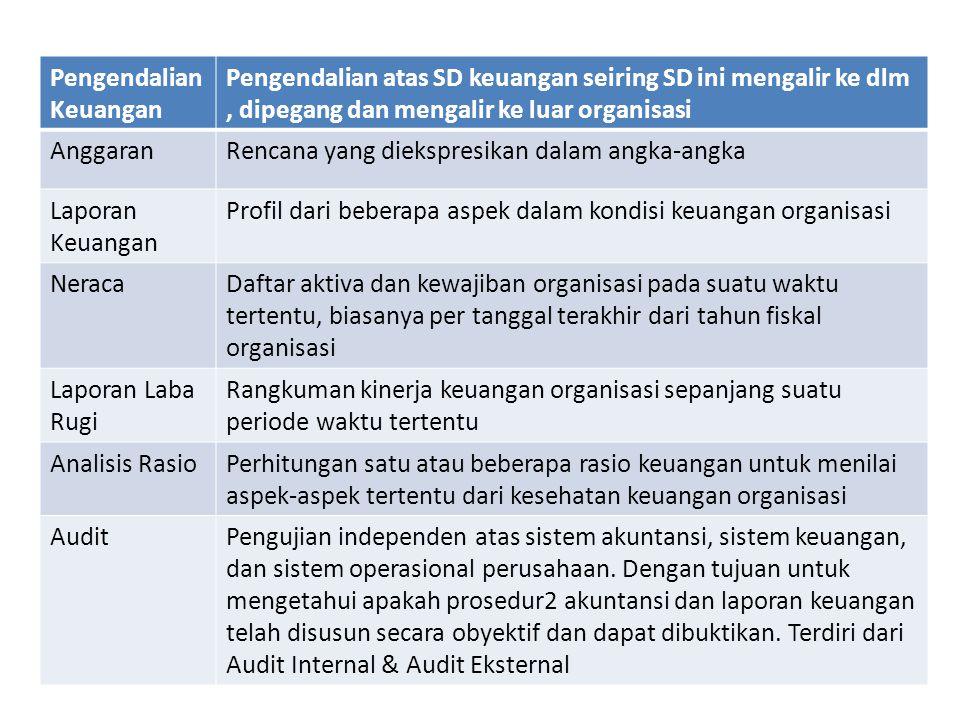 Pengendalian Keuangan Pengendalian atas SD keuangan seiring SD ini mengalir ke dlm, dipegang dan mengalir ke luar organisasi AnggaranRencana yang diek