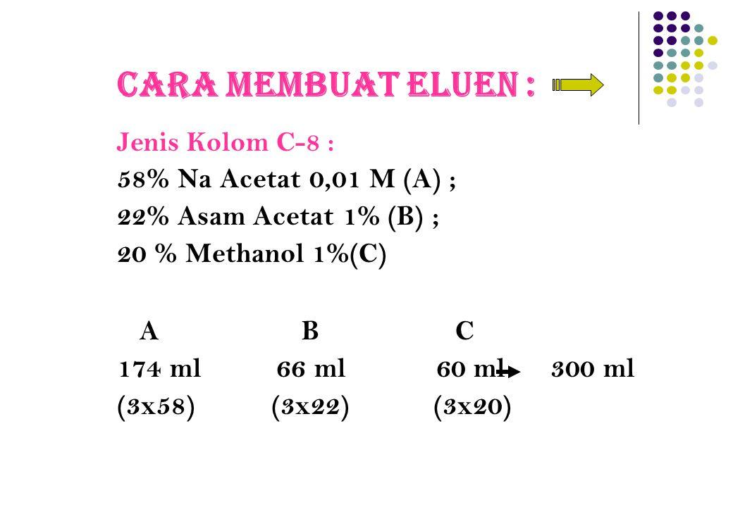 Cara Membuat Eluen : Jenis Kolom C-8 : 58% Na Acetat 0,01 M (A) ; 22% Asam Acetat 1% (B) ; 20 % Methanol 1%(C) A B C 174 ml 66 ml 60 ml 300 ml (3x58)