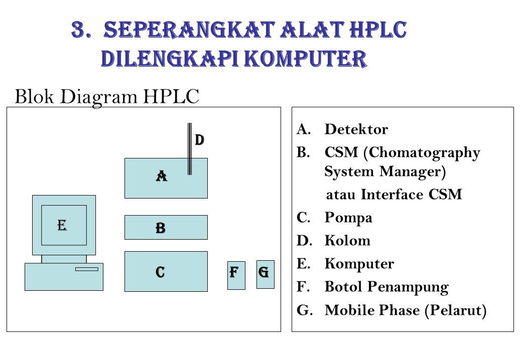 Blok Diagram HPLC A.Detektor B.CSM (Chomatography System Manager) atau Interface CSM C.Pompa D.Kolom E.Komputer F.Botol Penampung G.Mobile Phase (Pela
