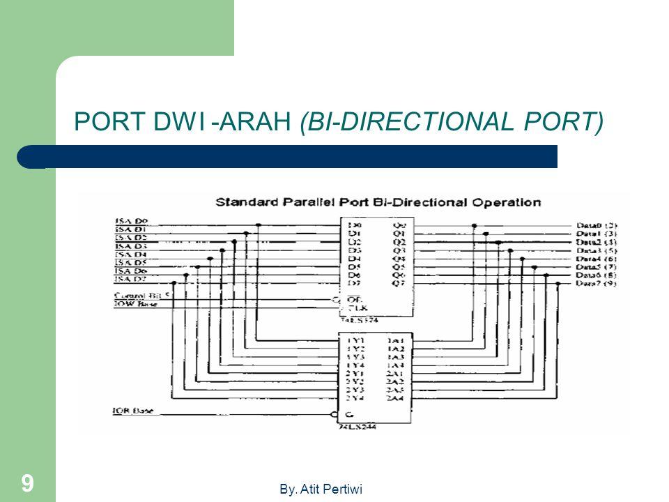 By. Atit Pertiwi 9 PORT DWI -ARAH (BI-DIRECTIONAL PORT)