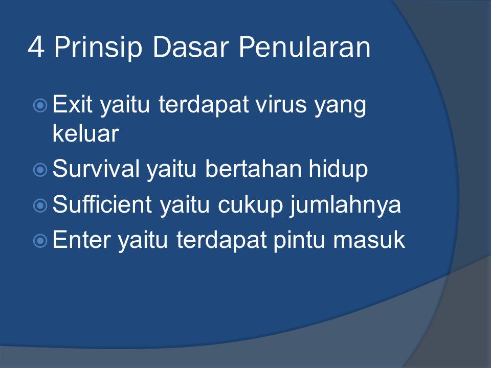 4 Prinsip Dasar Penularan  Exit yaitu terdapat virus yang keluar  Survival yaitu bertahan hidup  Sufficient yaitu cukup jumlahnya  Enter yaitu ter