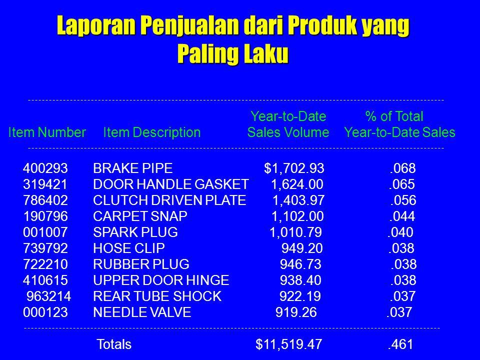 Laporan Penjualan dari Produk yang Paling Laku Year-to-Date % of Total Item Number Item Description Sales Volume Year-to-Date Sales 400293 BRAKE PIPE
