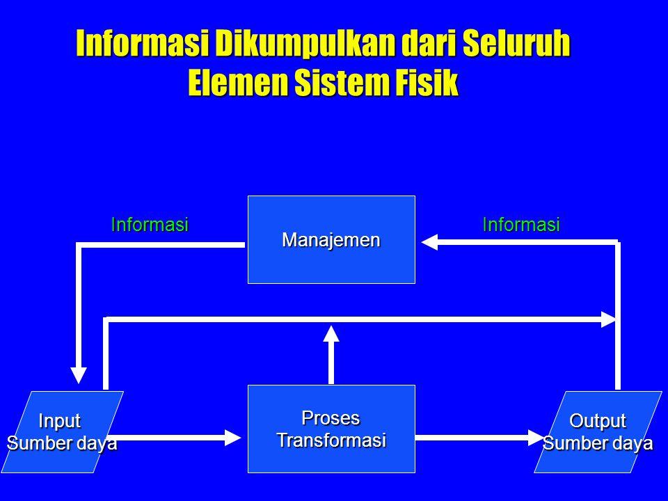 Informasi Dikumpulkan dari Seluruh Elemen Sistem Fisik Manajemen ProsesTransformasi Output Sumber daya Input Informasi Informasi