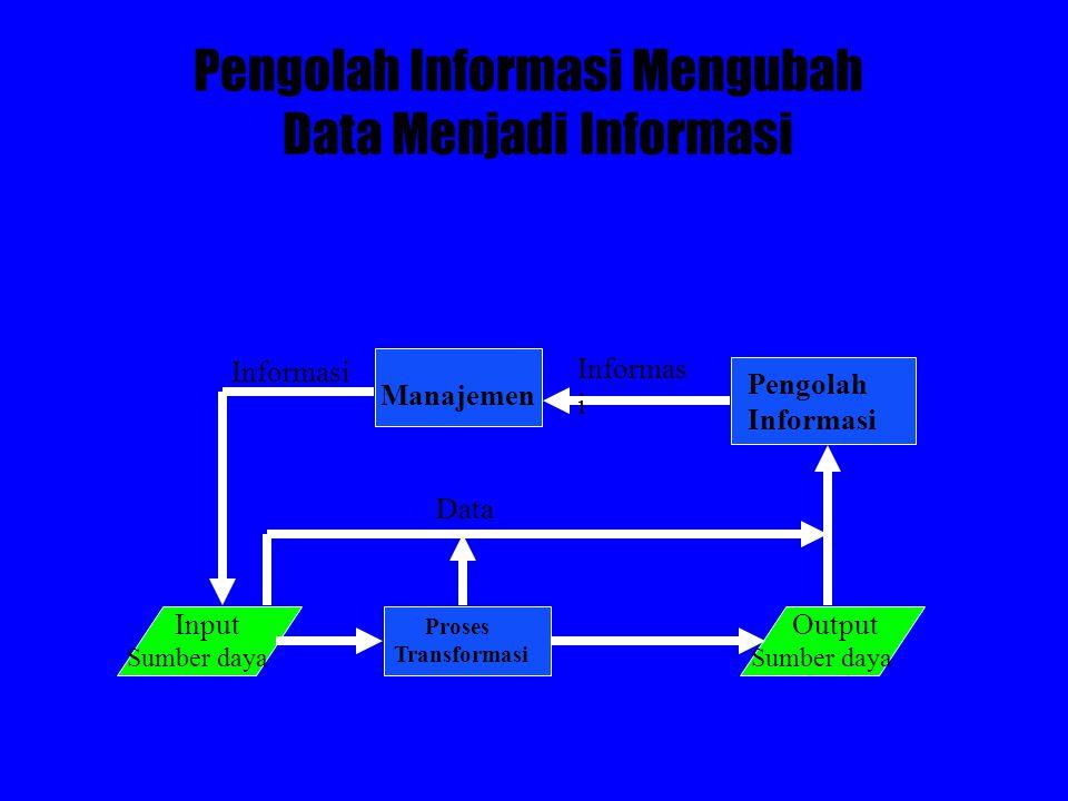 Manajemen Pengolah Informasi Output Sumber daya Input Sumber daya Informasi Data Proses Transformasi Pengolah Informasi Mengubah Data Menjadi Informas