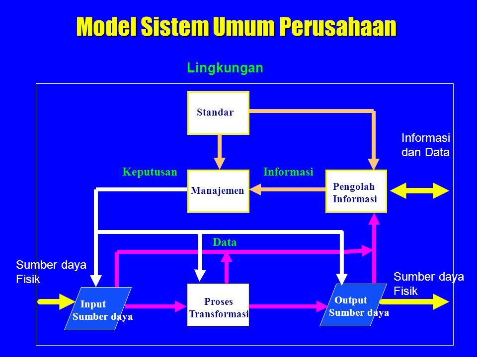 Model Sistem Umum Perusahaan Standar Manajemen Pengolah Informasi Output Sumber daya Proses Transformasi Input Sumber daya Data InformasiKeputusan Lin