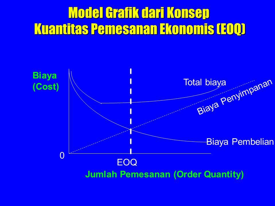 Biaya (Cost) Jumlah Pemesanan (Order Quantity) 0 EOQ Total biaya Biaya Penyimpanan Biaya Pembelian Model Grafik dari Konsep Kuantitas Pemesanan Ekonom