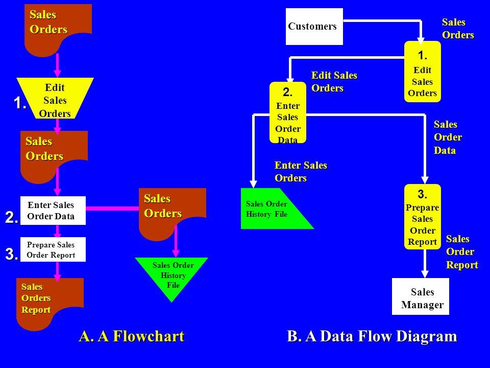 A. A Flowchart Sales Orders Sales Orders Report Sales Orders Edit Sales Orders Enter Sales Order Data Prepare Sales Order Report Sales Order History F