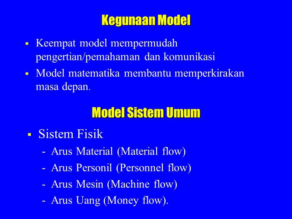 Kegunaan Model  Keempat model mempermudah pengertian/pemahaman dan komunikasi  Model matematika membantu memperkirakan masa depan. Model Sistem Umum