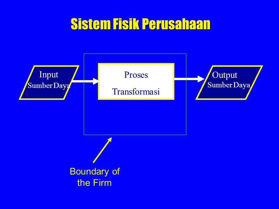 Proses Transformasi Sistem Fisik Perusahaan Input Sumber Daya Output Sumber Daya Boundary of the Firm