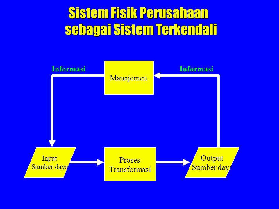 Manajemen Proses Transformasi Input Sumber daya Output Sumber daya Informasi Sistem Fisik Perusahaan sebagai Sistem Terkendali sebagai Sistem Terkenda
