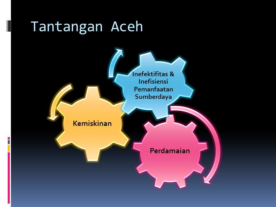 Tantangan Aceh Perdamaian Kemiskinan Inefektifitas & Inefisiensi Pemanfaatan Sumberdaya