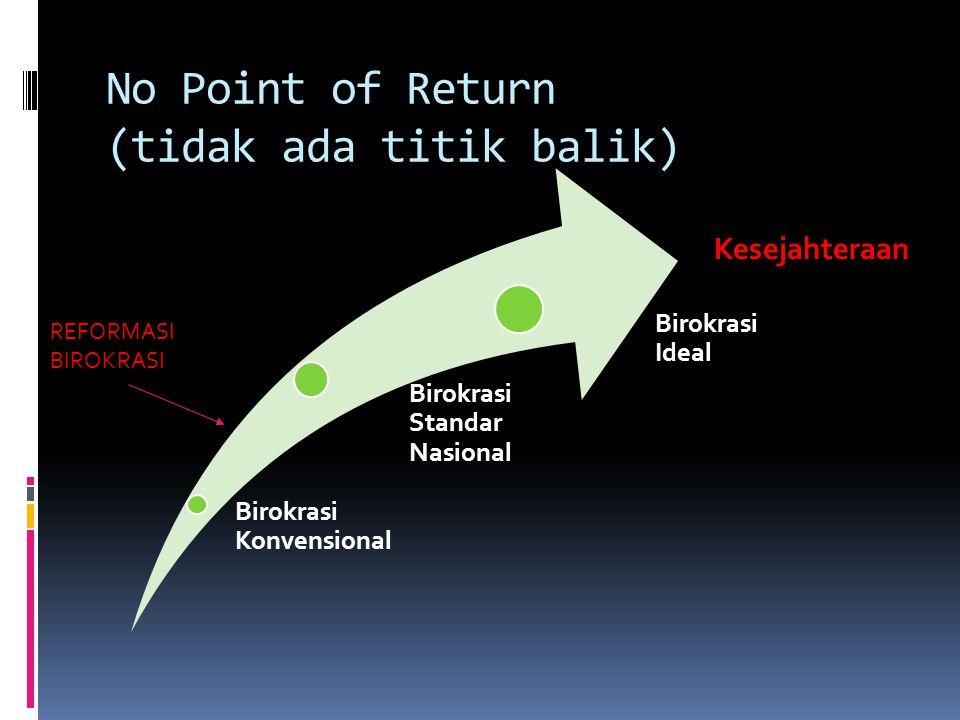 No Point of Return (tidak ada titik balik) Birokrasi Konvensional Birokrasi Standar Nasional Birokrasi Ideal Kesejahteraan REFORMASI BIROKRASI