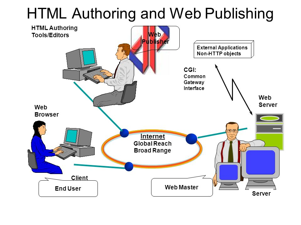 HTML Authoring and Web Publishing Web Browser Client Web Server HTML Authoring Tools/Editors End User Web Master Web Publisher Server External Applications Non-HTTP objects CGI: Common Gateway Interface Internet Global Reach Broad Range