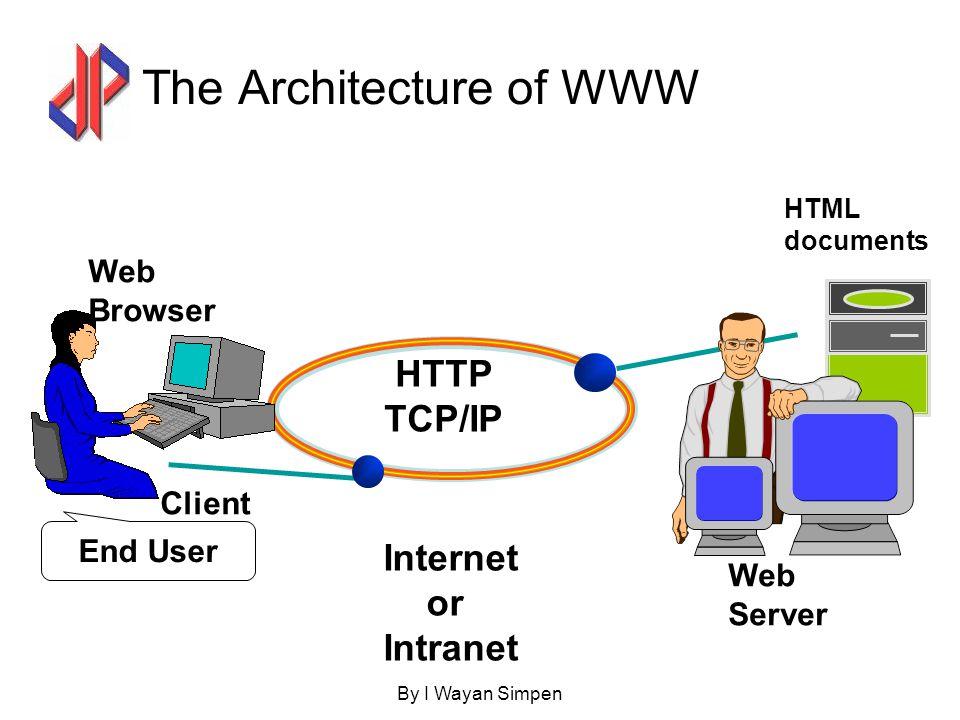By I Wayan Simpen6 Bagai mana WWW Bekerja Informasi web disimpan dalam dokumen yang disebut Web Pages Web Page adalah file-file yg disimpan dlm komputer disebut Web Server Komputer-komputer yang membaca web page disebut sebagai Web Client Web Client menampilkan web page dg program yg disebut dg Web Browser