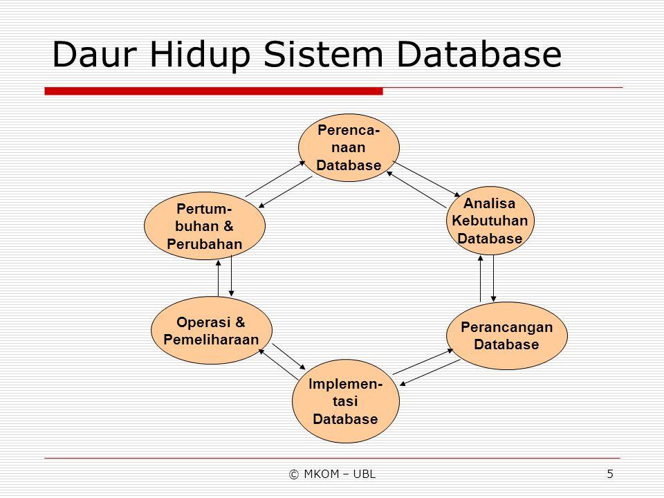 © MKOM – UBL5 Daur Hidup Sistem Database Operasi & Pemeliharaan Implemen- tasi Database Perancangan Database Pertum- buhan & Perubahan Analisa Kebutuh