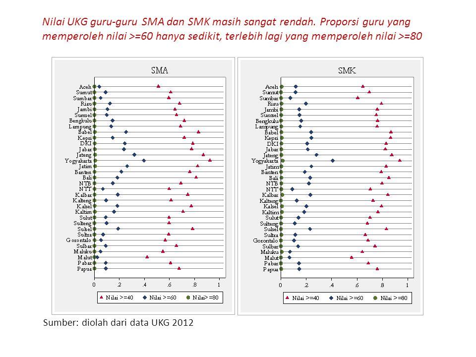Nilai UKG guru-guru SMA dan SMK masih sangat rendah. Proporsi guru yang memperoleh nilai >=60 hanya sedikit, terlebih lagi yang memperoleh nilai >=80