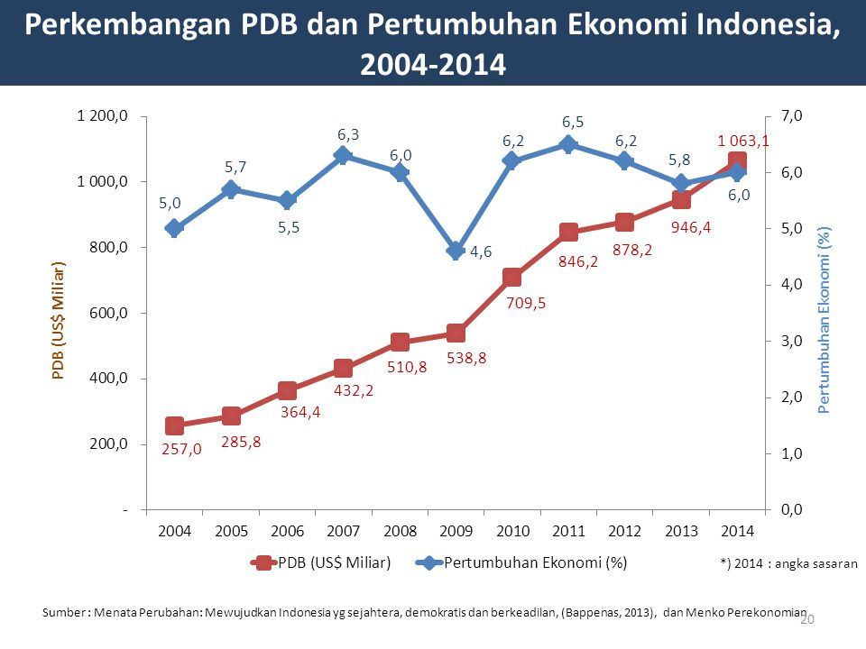 Perkembangan PDB dan Pertumbuhan Ekonomi Indonesia, 2004-2014 Sumber : Menata Perubahan: Mewujudkan Indonesia yg sejahtera, demokratis dan berkeadilan