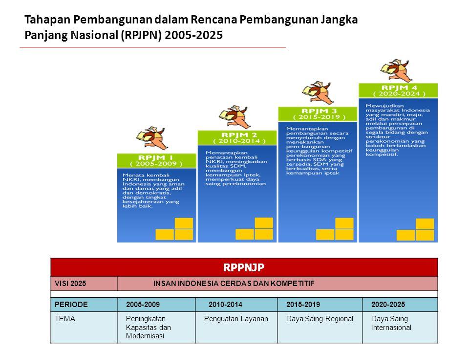 RPPNJP VISI 2025INSAN INDONESIA CERDAS DAN KOMPETITIF PERIODE2005-20092010-20142015-20192020-2025 TEMAPeningkatan Kapasitas dan Modernisasi Penguatan