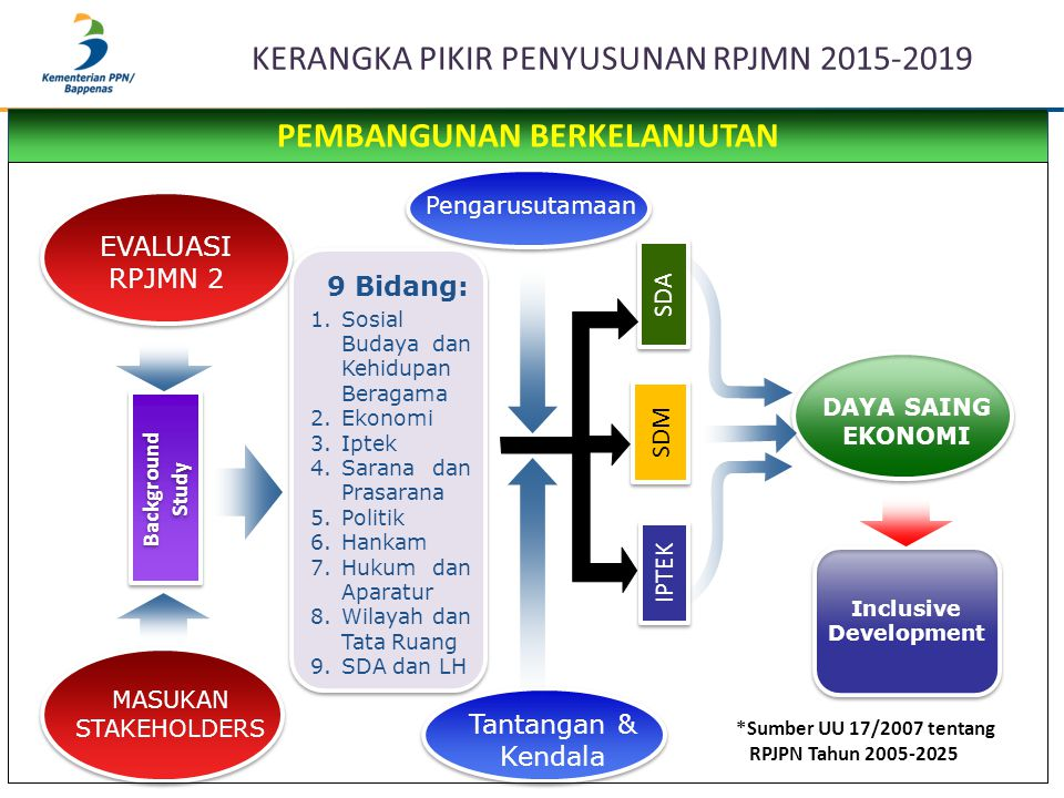 KERANGKA PIKIR PENYUSUNAN RPJMN 2015-2019 Background Study Background Study SDA SDM IPTEK *Sumber UU 17/2007 tentang RPJPN Tahun 2005-2025 EVALUASI RP