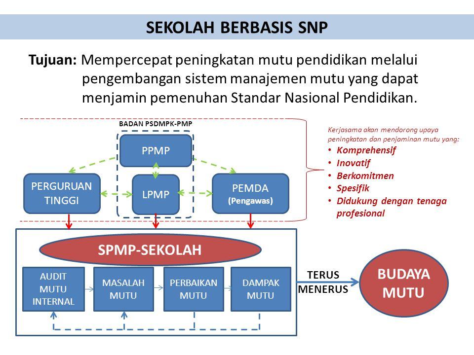 SEKOLAH BERBASIS SNP Tujuan: Mempercepat peningkatan mutu pendidikan melalui pengembangan sistem manajemen mutu yang dapat menjamin pemenuhan Standar