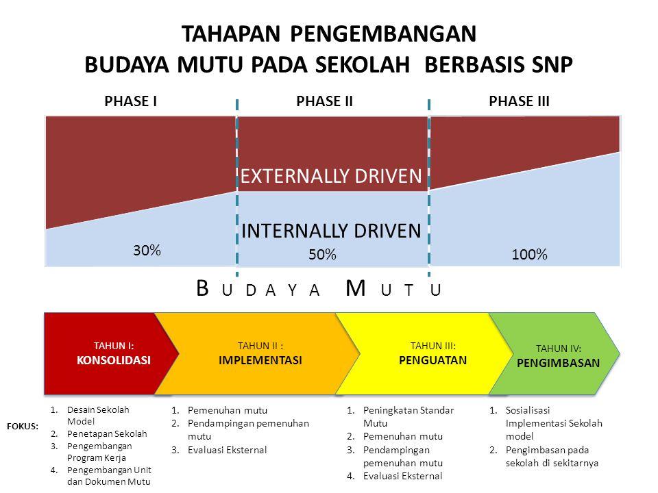 TAHAPAN PENGEMBANGAN BUDAYA MUTU PADA SEKOLAH BERBASIS SNP PHASE IPHASE IIPHASE III B U D A Y A M U T U 30% 50%100% EXTERNALLY DRIVEN INTERNALLY DRIVE