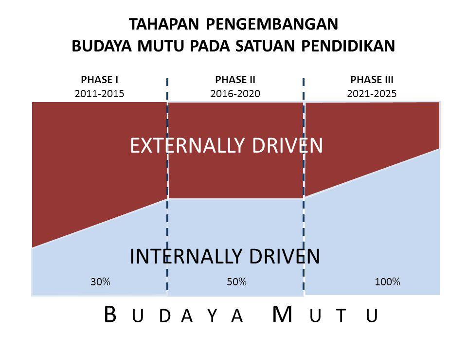 TAHAPAN PENGEMBANGAN BUDAYA MUTU PADA SATUAN PENDIDIKAN PHASE I 2011-2015 PHASE II 2016-2020 PHASE III 2021-2025 B U D A Y A M U T U EXTERNALLY DRIVEN