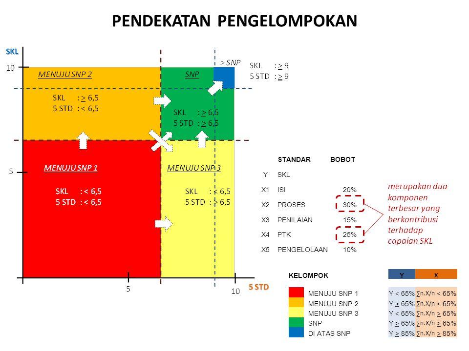 STANDARBOBOT YSKL X1ISI20% X2PROSES30% X3PENILAIAN15% X4PTK25% X5PENGELOLAAN10% merupakan dua komponen terbesar yang berkontribusi terhadap capaian SK