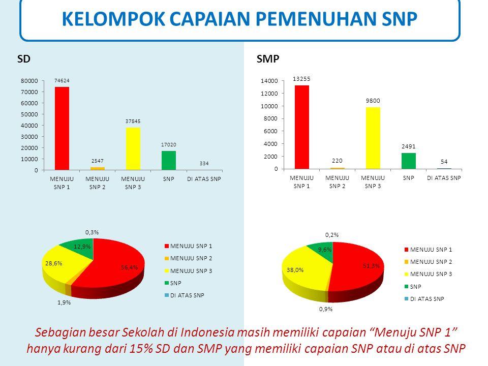 """KELOMPOK CAPAIAN PEMENUHAN SNP SDSMP Sebagian besar Sekolah di Indonesia masih memiliki capaian """"Menuju SNP 1"""" hanya kurang dari 15% SD dan SMP yang m"""
