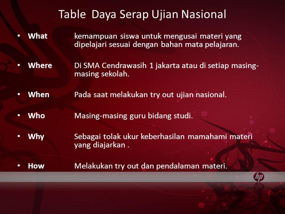 Table Daya Serap Ujian Nasional Whatkemampuan siswa untuk mengusai materi yang dipelajari sesuai dengan bahan mata pelajaran.