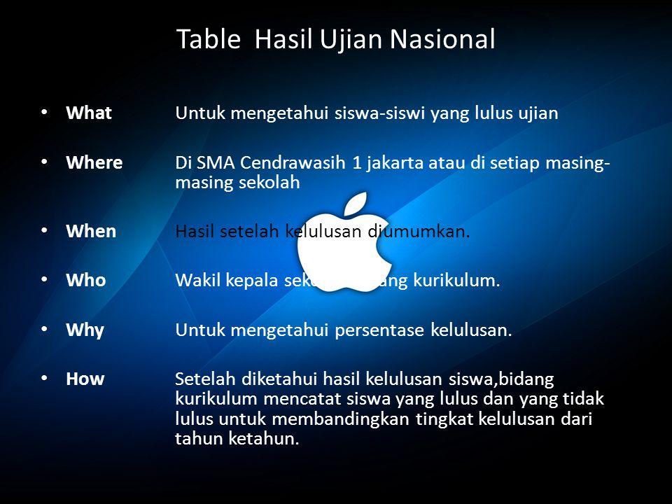 Table Hasil Ujian Nasional WhatUntuk mengetahui siswa-siswi yang lulus ujian WhereDi SMA Cendrawasih 1 jakarta atau di setiap masing- masing sekolah WhenHasil setelah kelulusan diumumkan.
